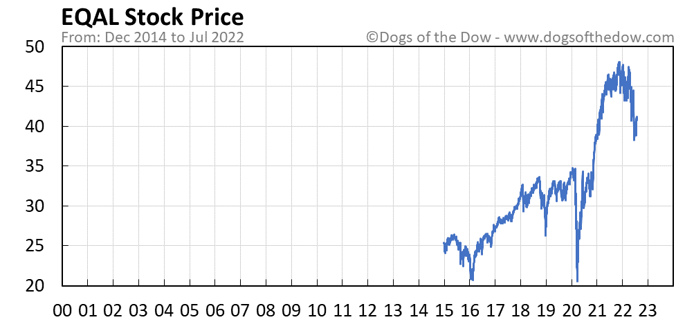 EQAL stock price chart
