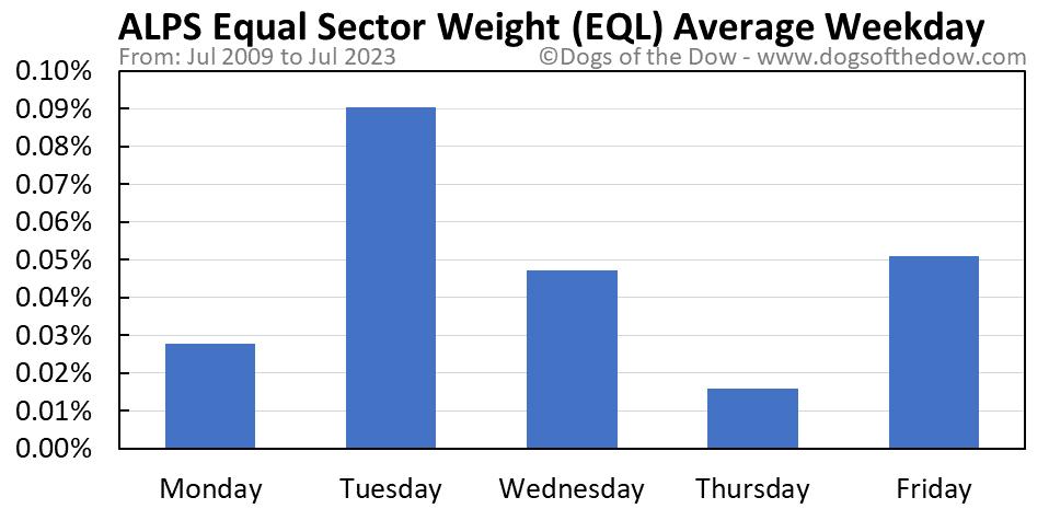 EQL average weekday chart
