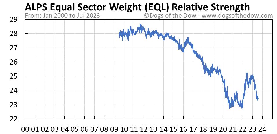 EQL relative strength chart