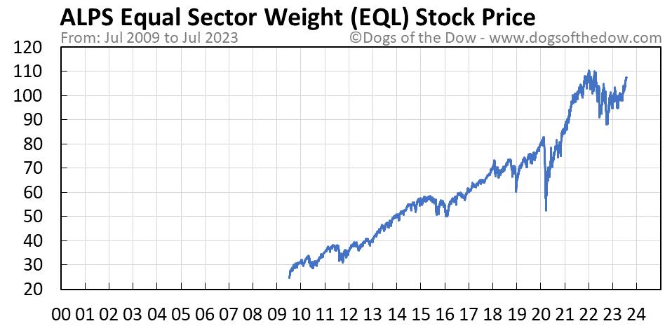 EQL stock price chart
