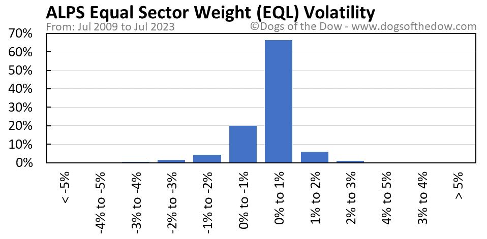 EQL volatility chart