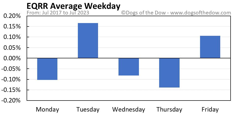 EQRR average weekday chart