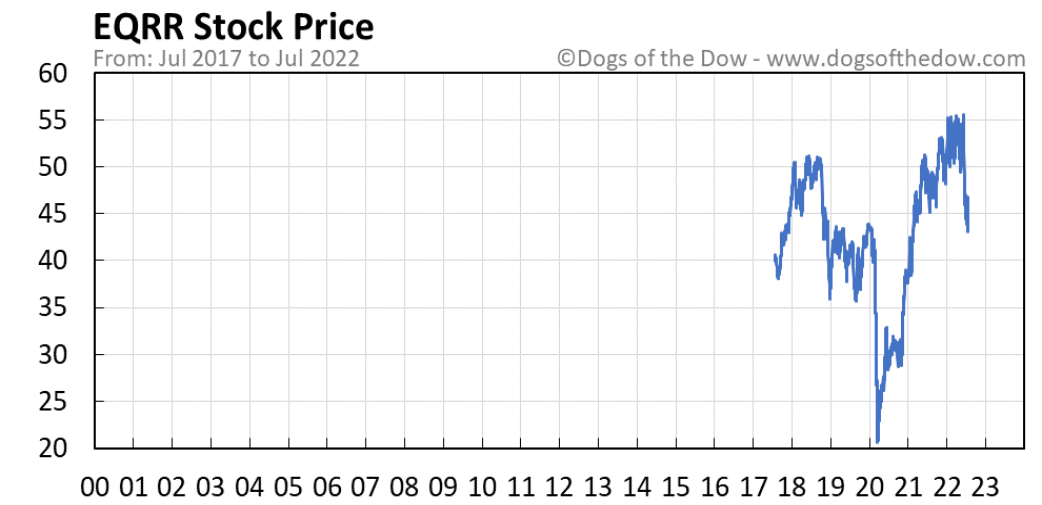 EQRR stock price chart