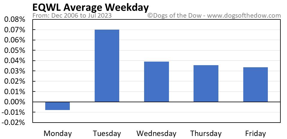 EQWL average weekday chart
