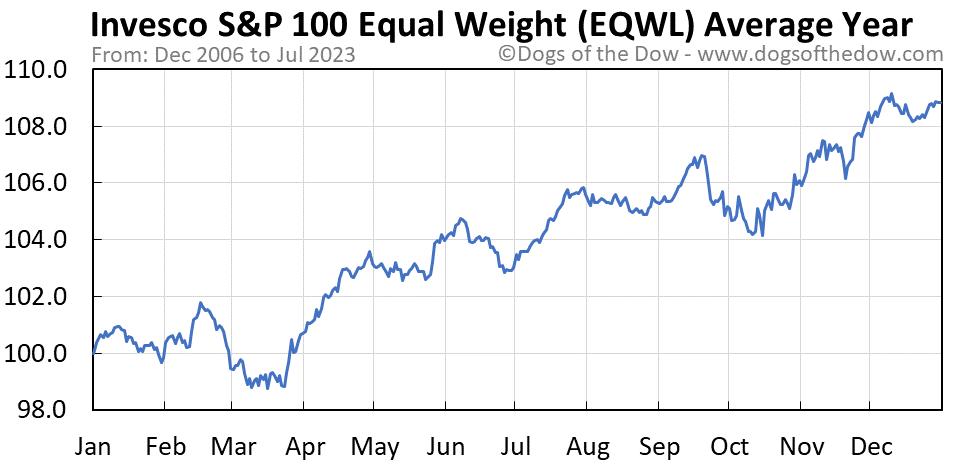 EQWL average year chart