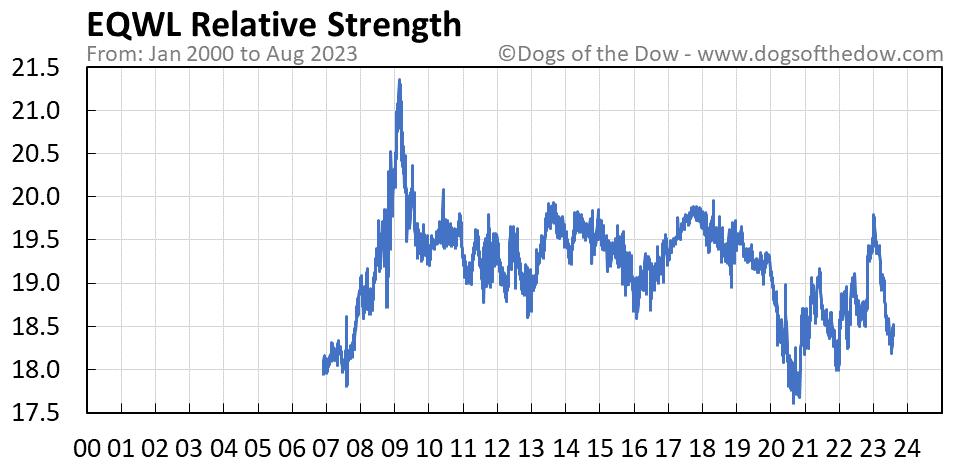 EQWL relative strength chart