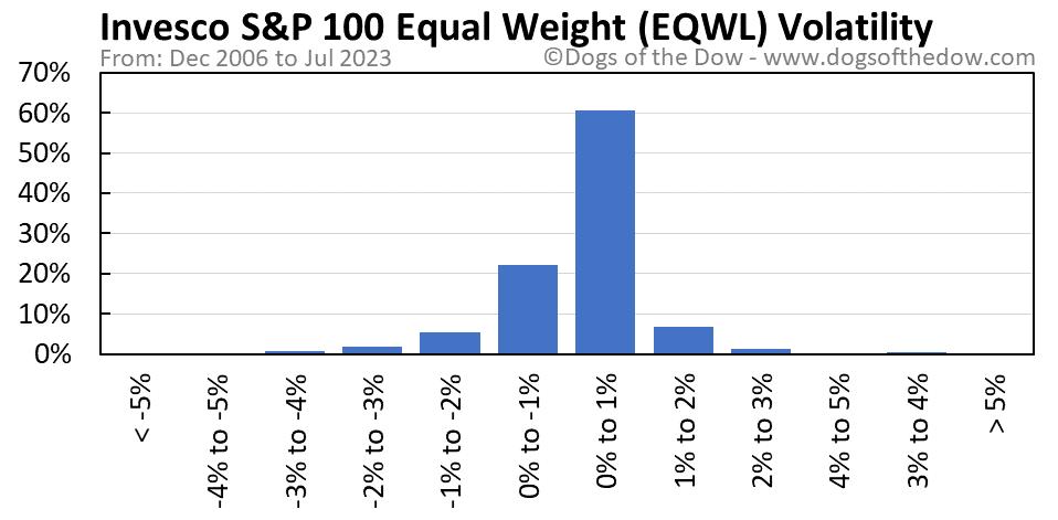 EQWL volatility chart