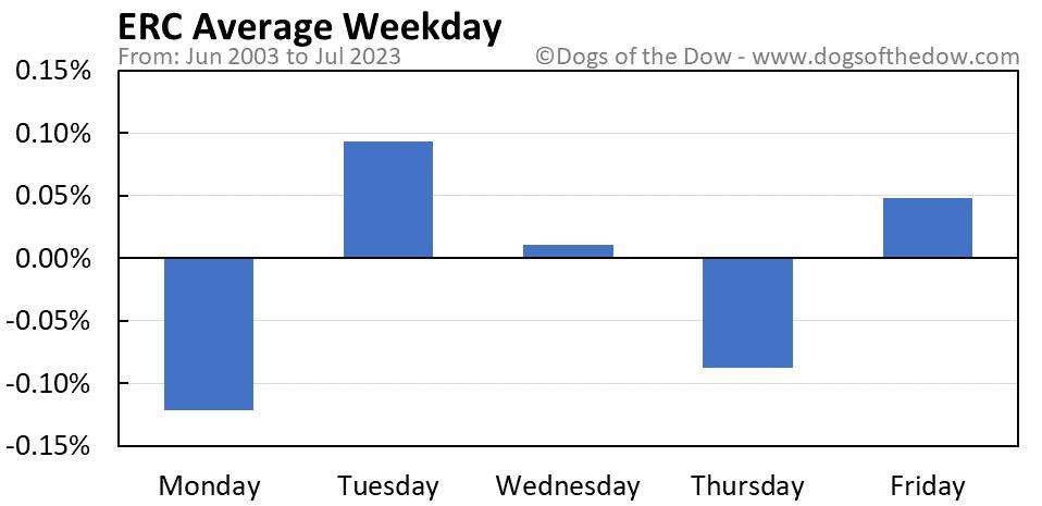 ERC average weekday chart