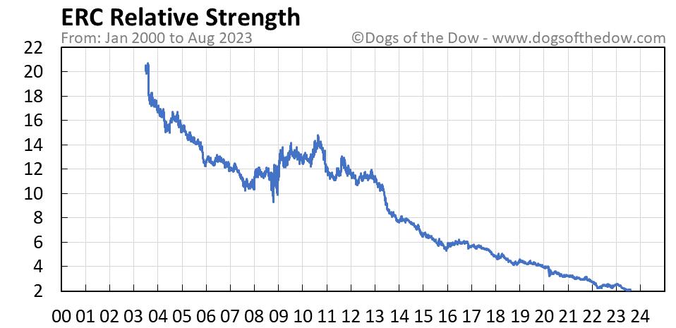 ERC relative strength chart