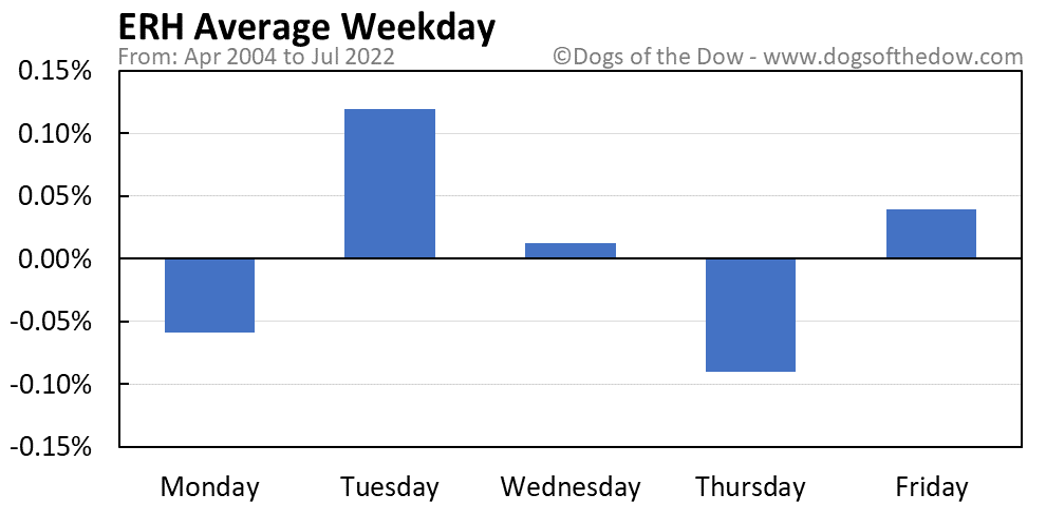 ERH average weekday chart