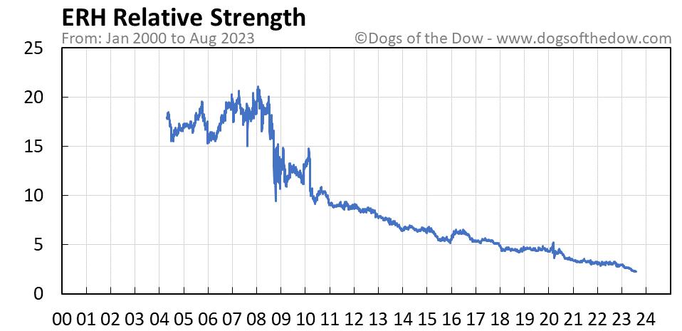 ERH relative strength chart
