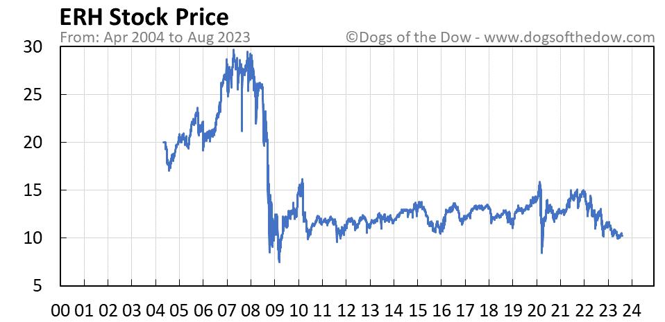 ERH stock price chart