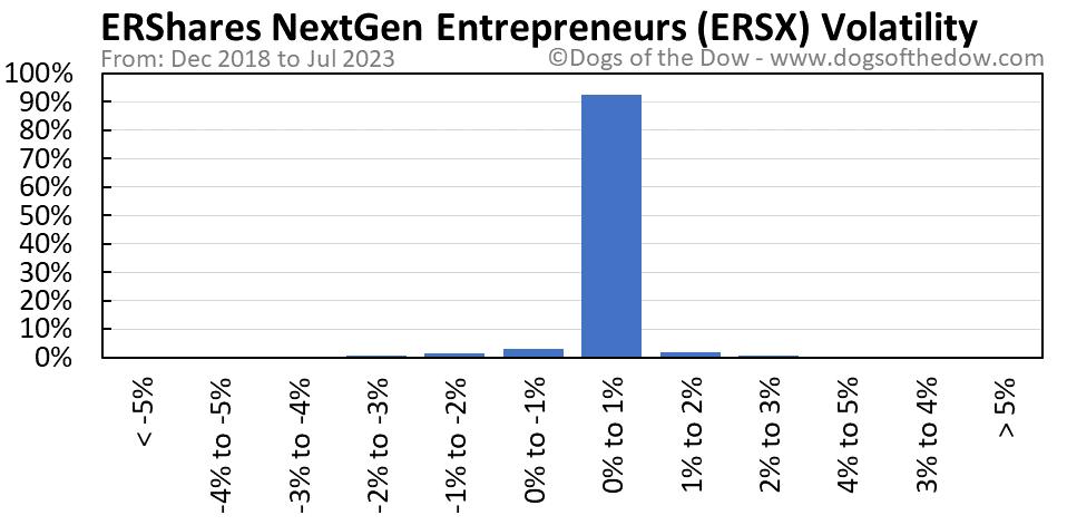 ERSX volatility chart