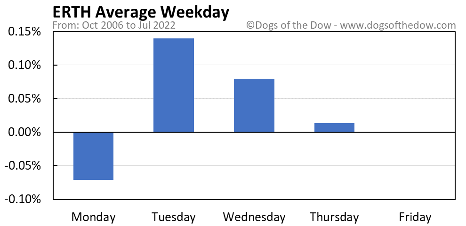 ERTH average weekday chart