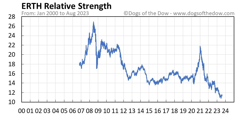 ERTH relative strength chart