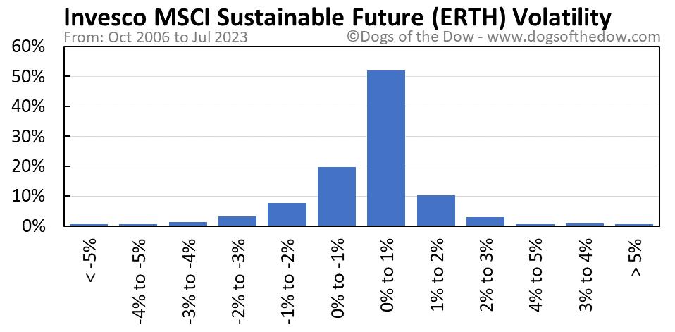 ERTH volatility chart