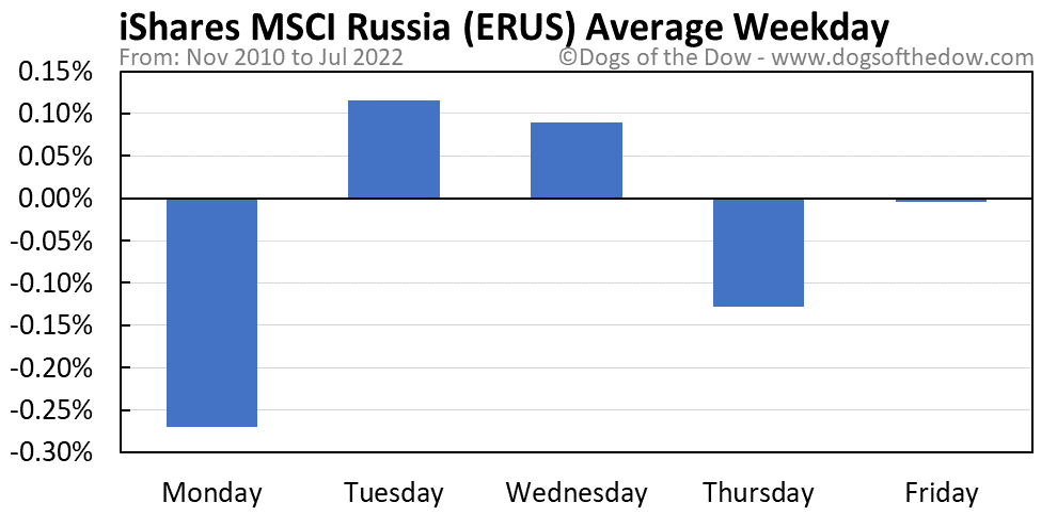 ERUS average weekday chart