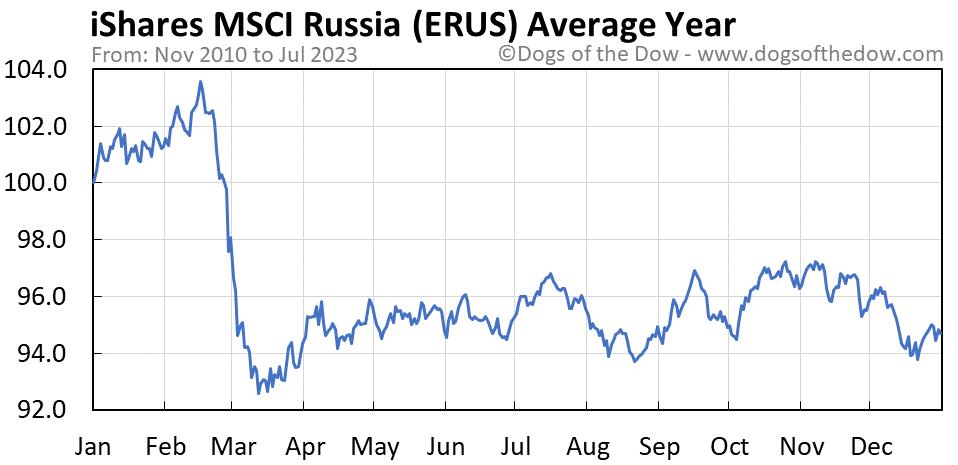 ERUS average year chart