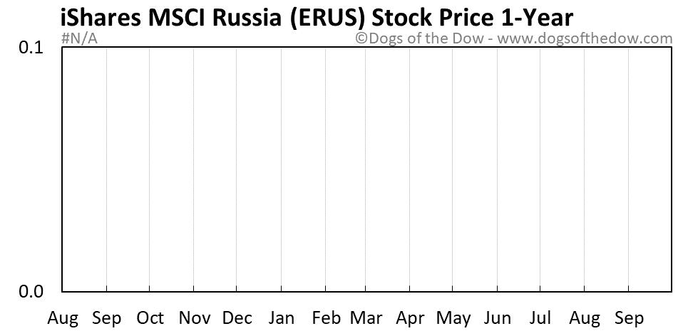 ERUS 1-year stock price chart