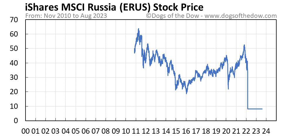ERUS stock price chart