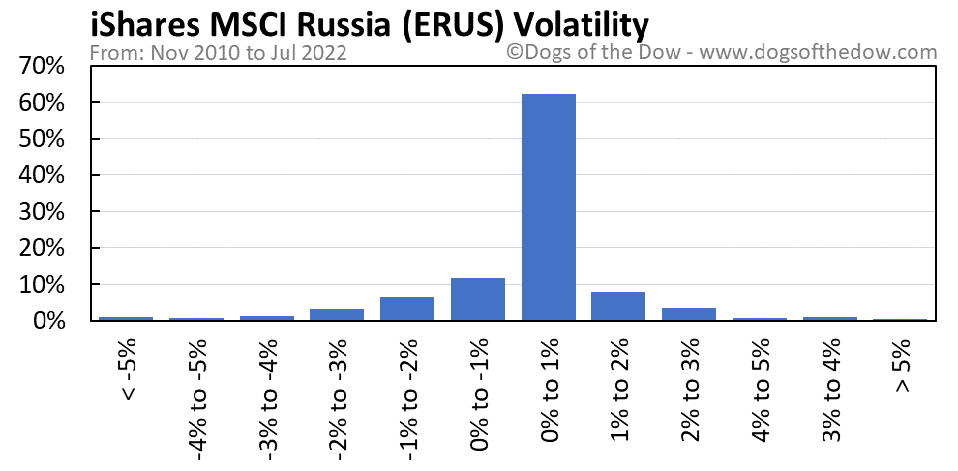 ERUS volatility chart