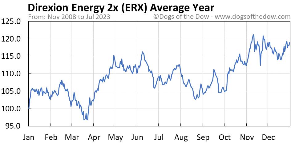 ERX average year chart