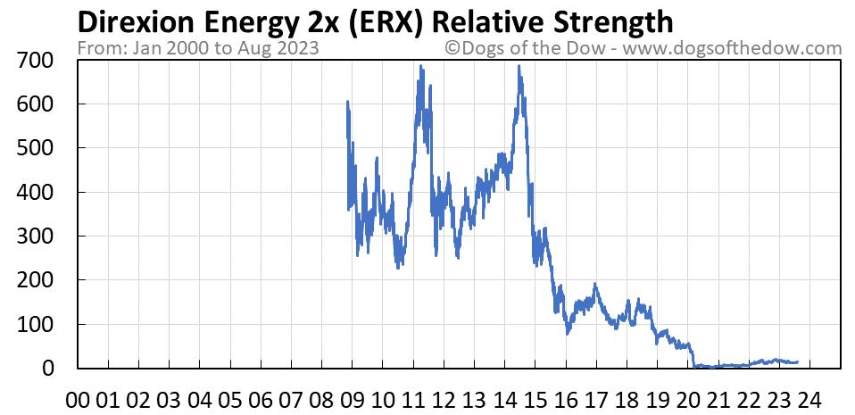 ERX relative strength chart