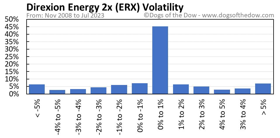 ERX volatility chart