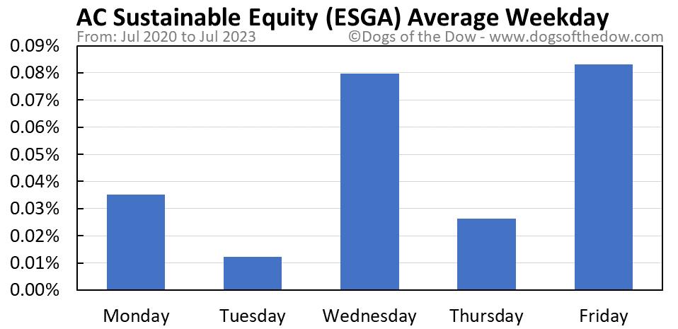 ESGA average weekday chart