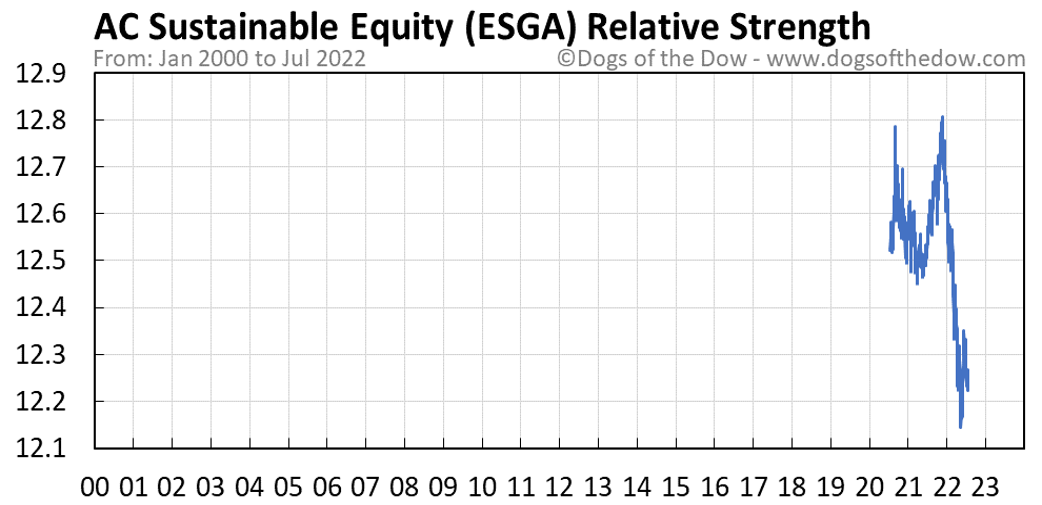 ESGA relative strength chart