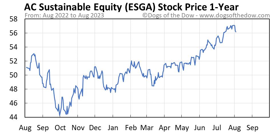 ESGA 1-year stock price chart
