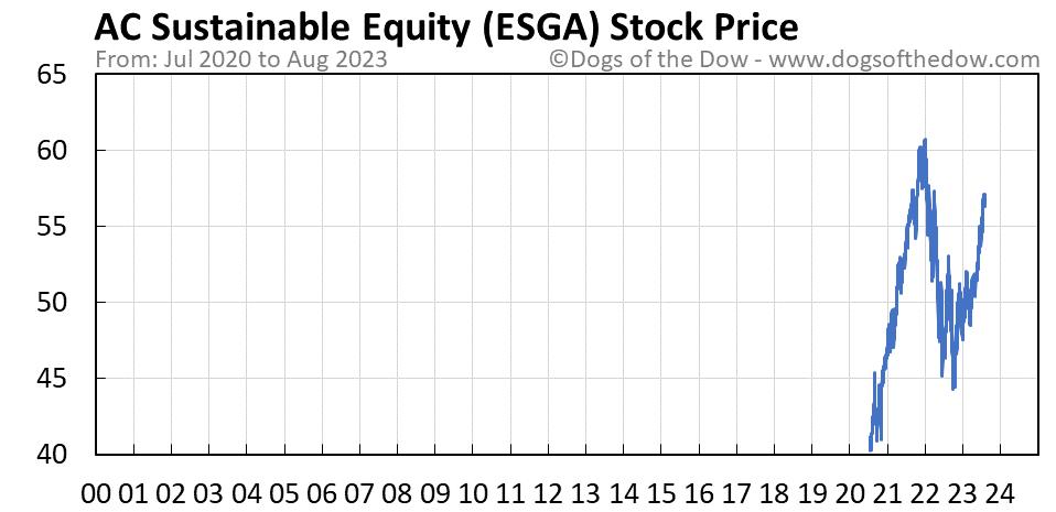 ESGA stock price chart
