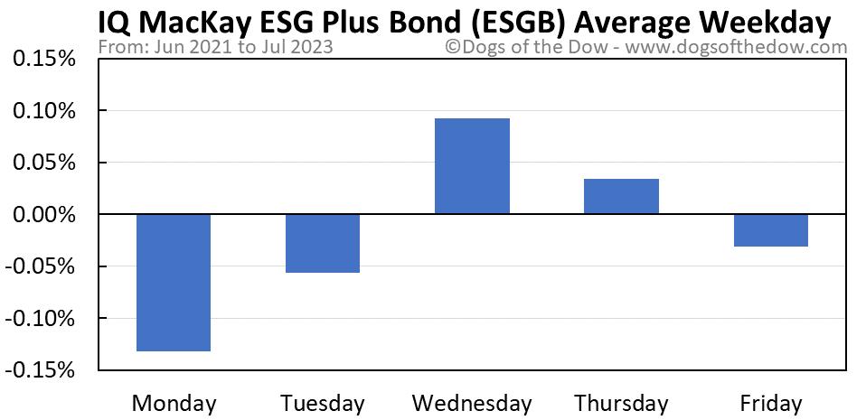 ESGB average weekday chart