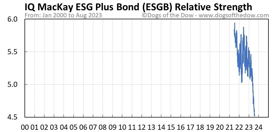 ESGB relative strength chart