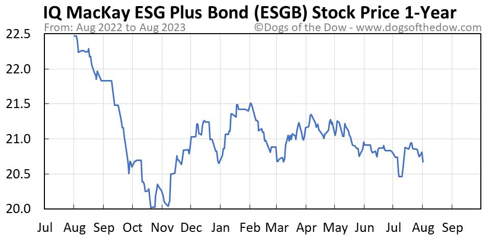 ESGB 1-year stock price chart