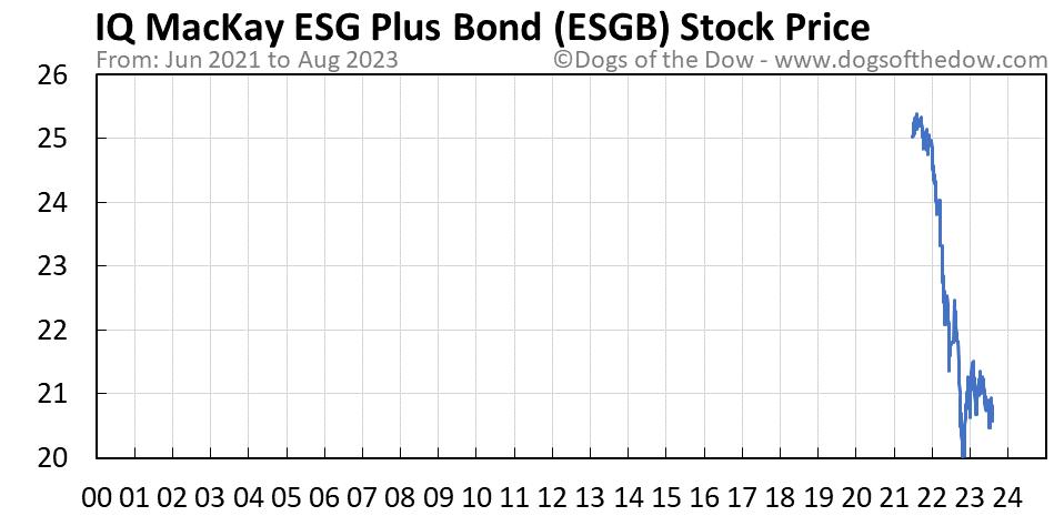 ESGB stock price chart