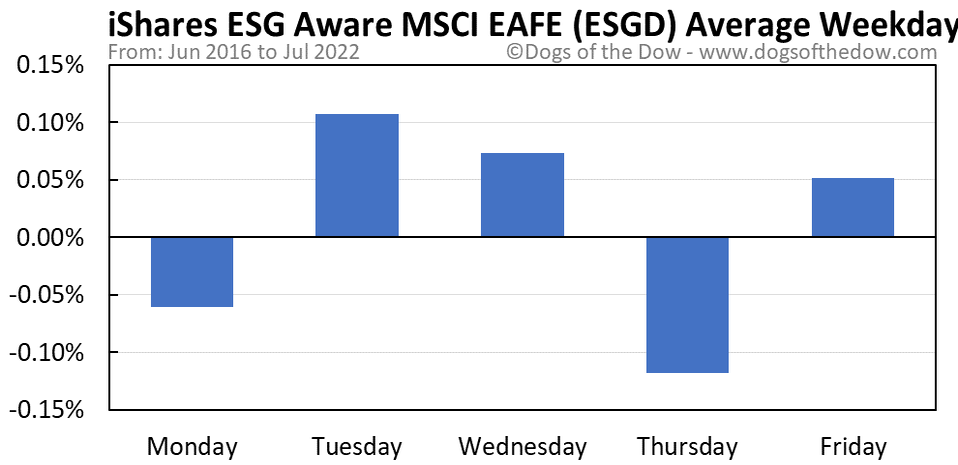ESGD average weekday chart