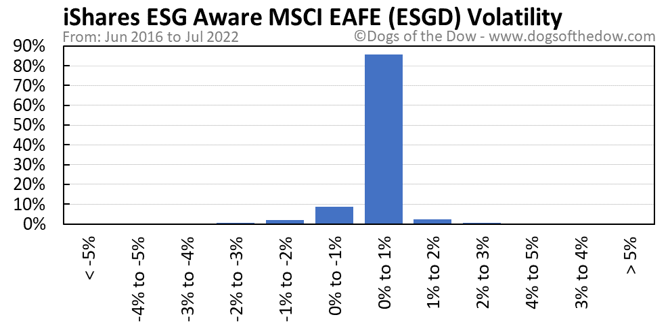 ESGD volatility chart