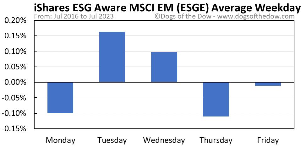 ESGE average weekday chart