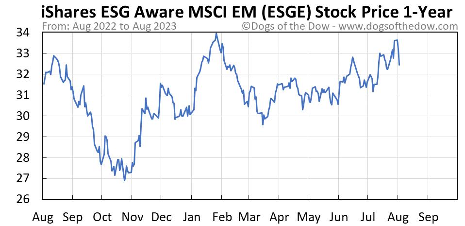ESGE 1-year stock price chart
