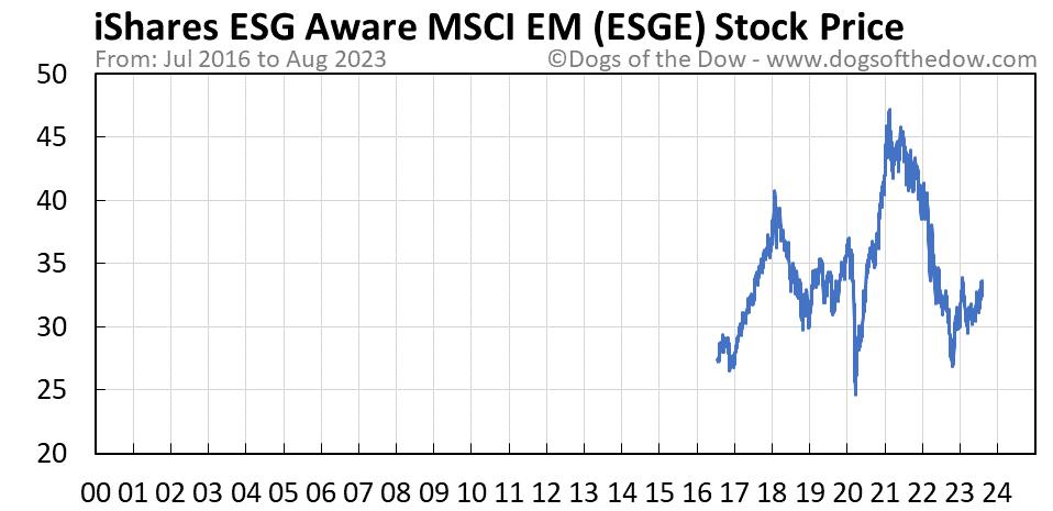 ESGE stock price chart