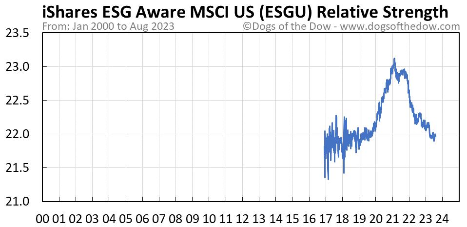 ESGU relative strength chart