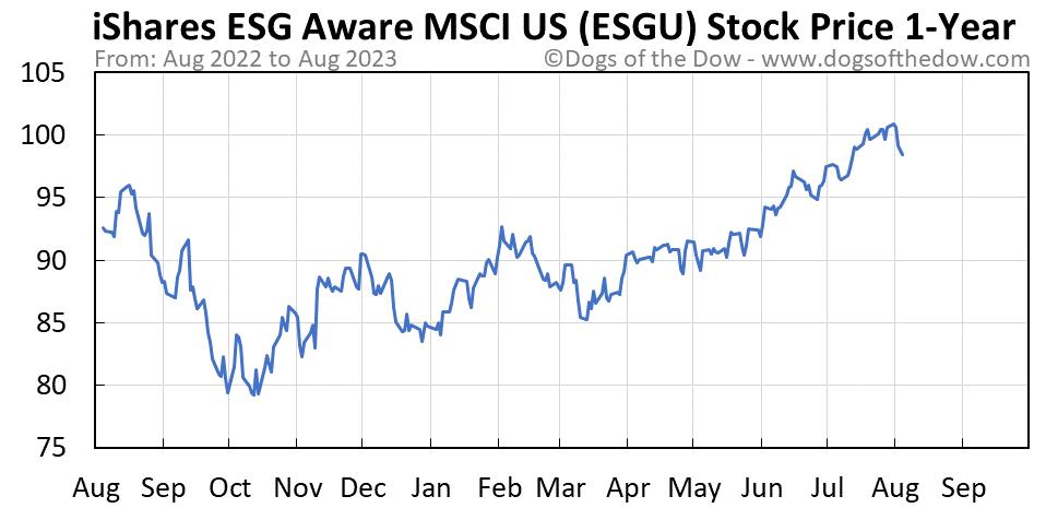 ESGU 1-year stock price chart
