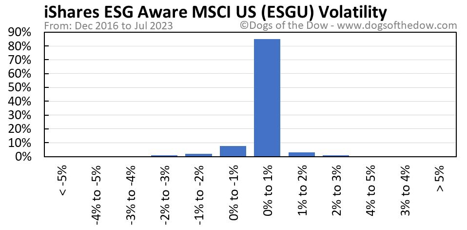 ESGU volatility chart