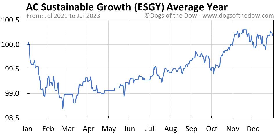 ESGY average year chart