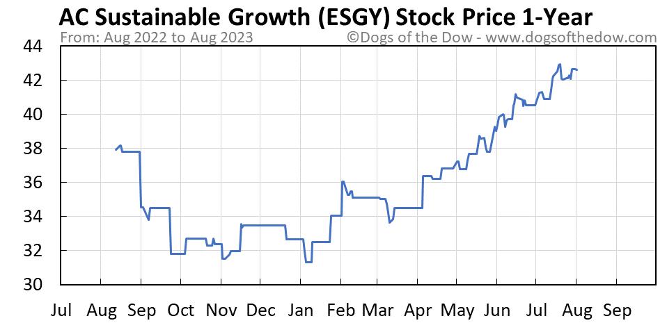 ESGY 1-year stock price chart