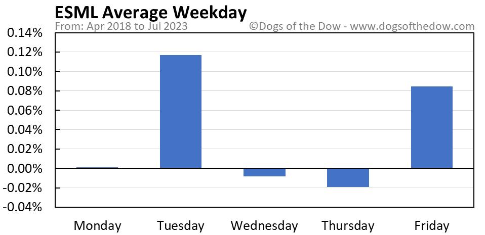 ESML average weekday chart