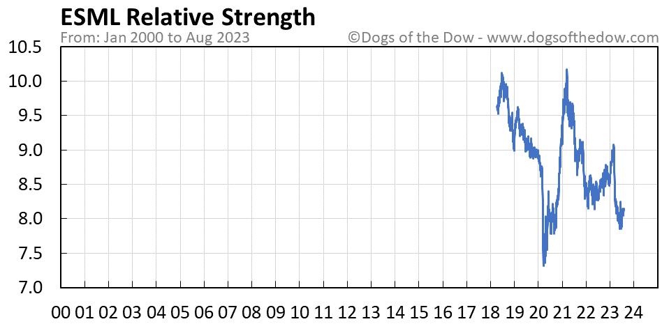 ESML relative strength chart