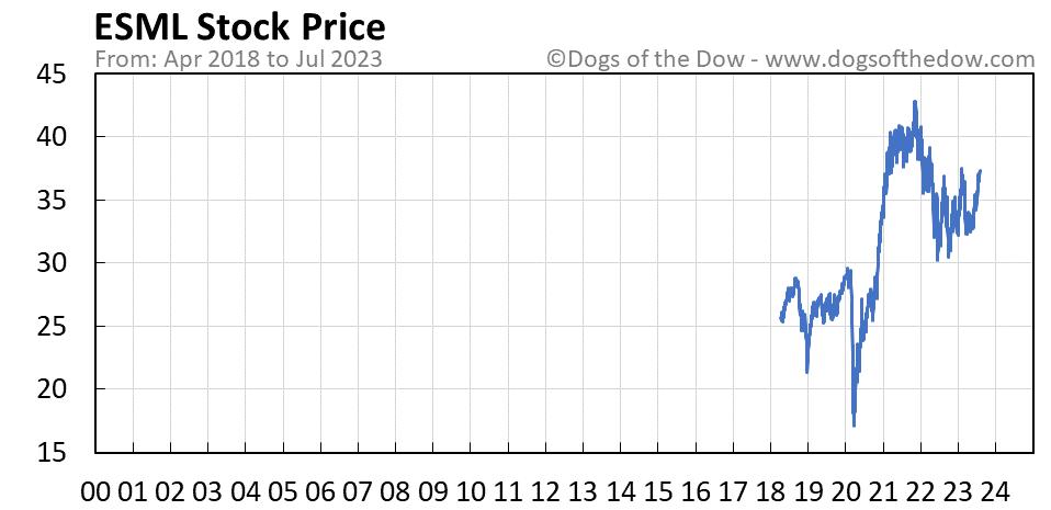 ESML stock price chart