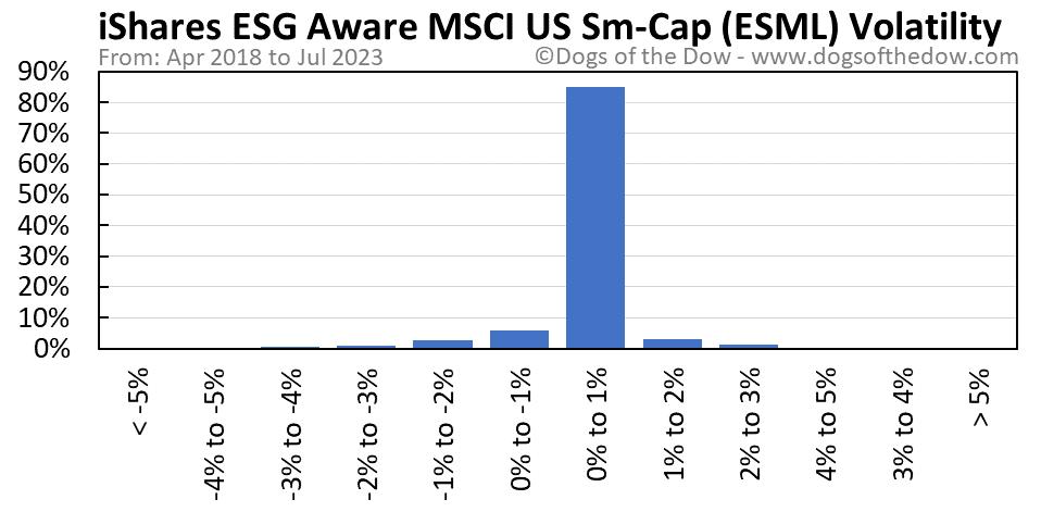 ESML volatility chart